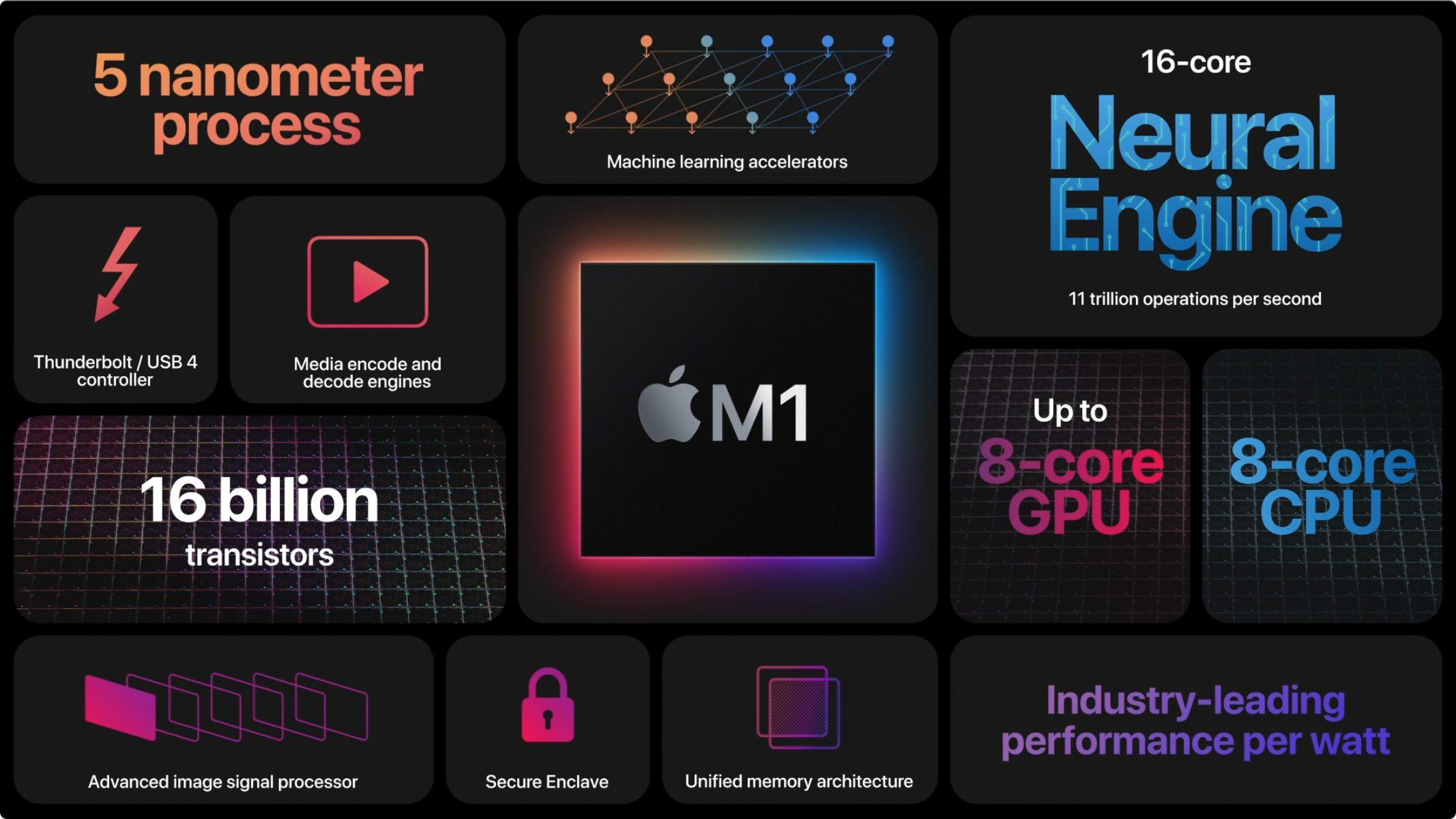 Apple Silicon M1: Black. Magic. Fuckery.