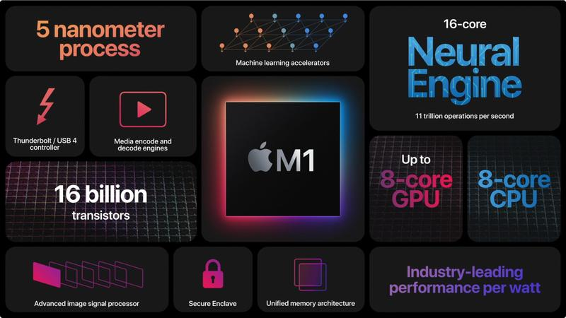 Apple Silicon M1 summary capabilities