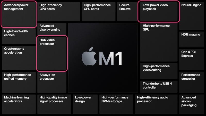 Apple M1 MacBook Pro battery improvement