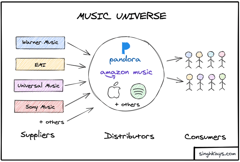 How the music ecosystem works with different publishers