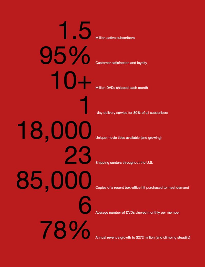 Netflix annual report 2003