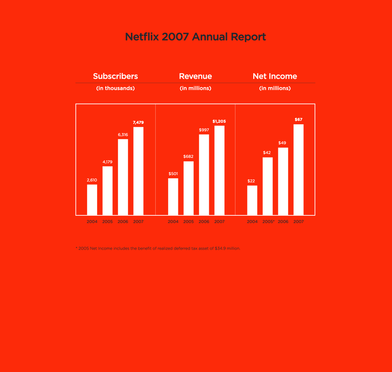 Netflix annual report 2007