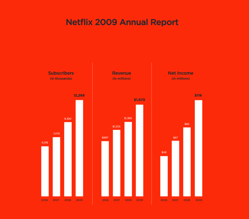Netflix annual report 2009